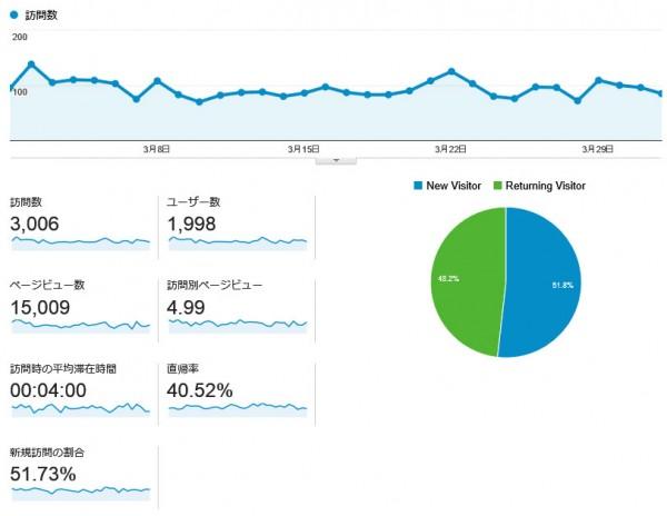 直近一ヶ月のAnalyticsデータ