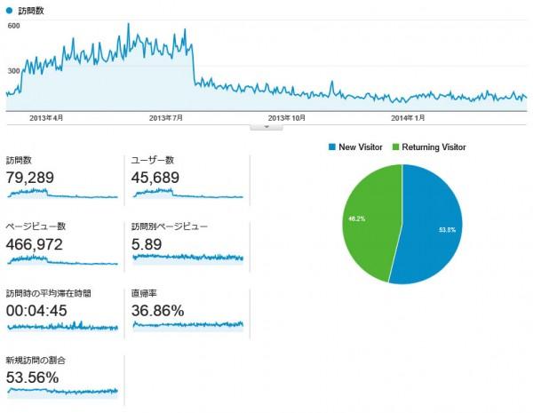 直近一年間のAnalyticsデータ