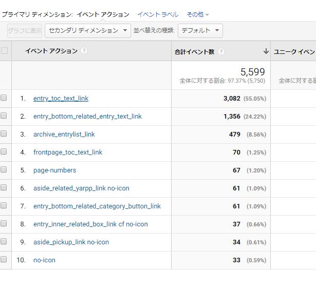GoogleAnalyticsでの内部リンクのクリック測定